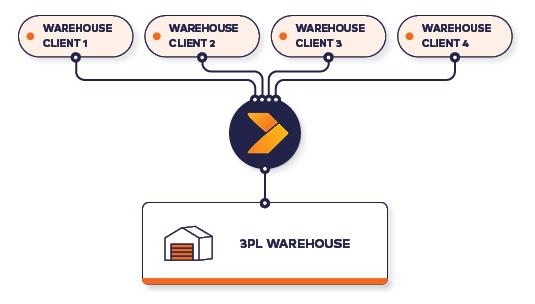 Crossfire-3PL-Warehouse_Diagram_2