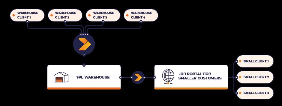 Crossfire-3PL-Warehouse_Diagram_4